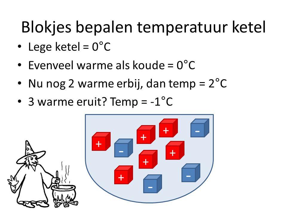 Blokjes bepalen temperatuur ketel