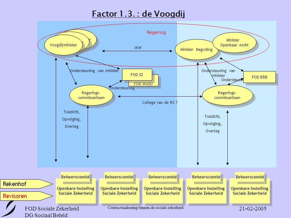 Factor 1.3. : de Voogdij Rekenhof Revisoren FOD Sociale Zekerheid