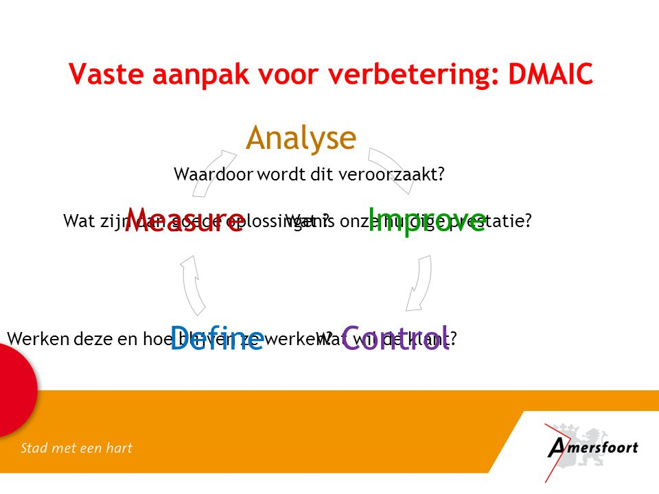 Vaste aanpak voor verbetering: DMAIC