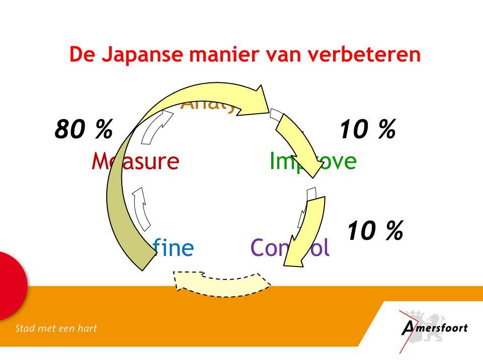De Japanse manier van verbeteren