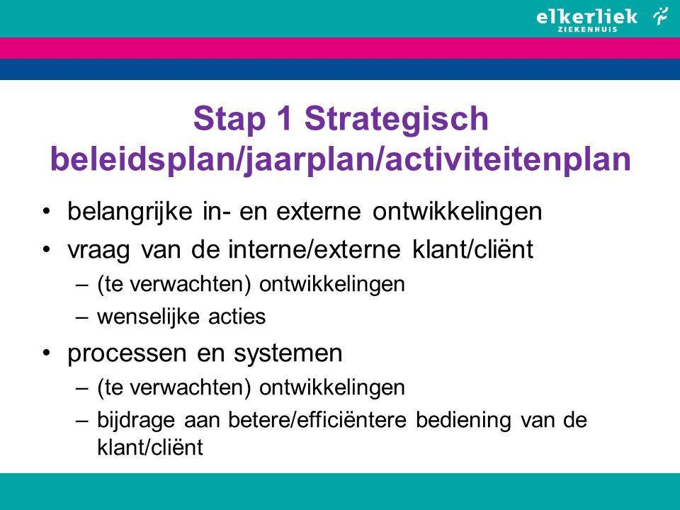 Stap 1 Strategisch beleidsplan/jaarplan/activiteitenplan
