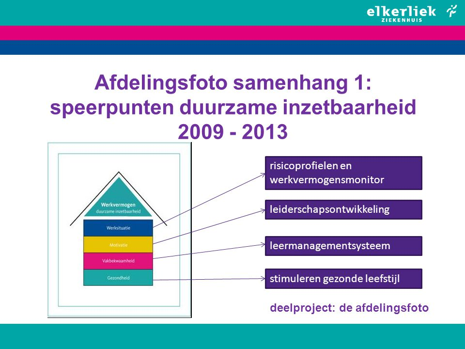 Afdelingsfoto samenhang 1: speerpunten duurzame inzetbaarheid 2009 - 2013