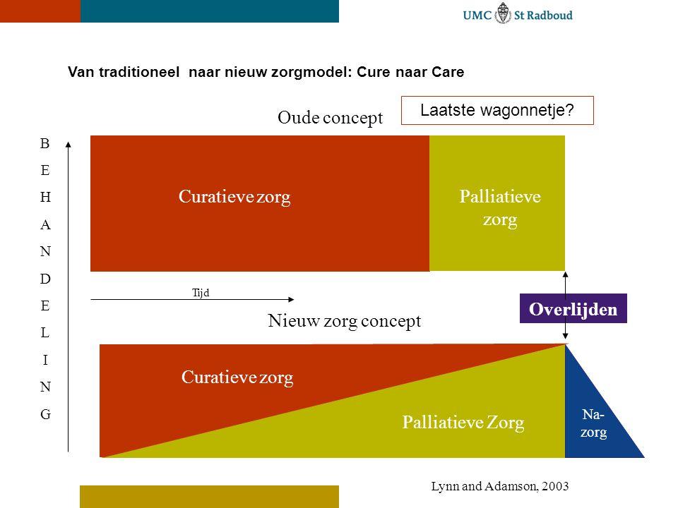 Oude concept Curatieve zorg Palliatieve zorg Overlijden