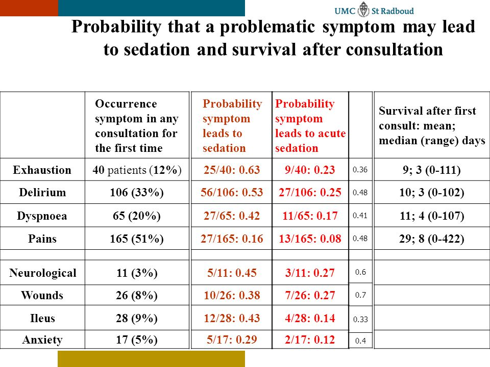 Probability that a problematic symptom may lead to sedation and survival after consultation