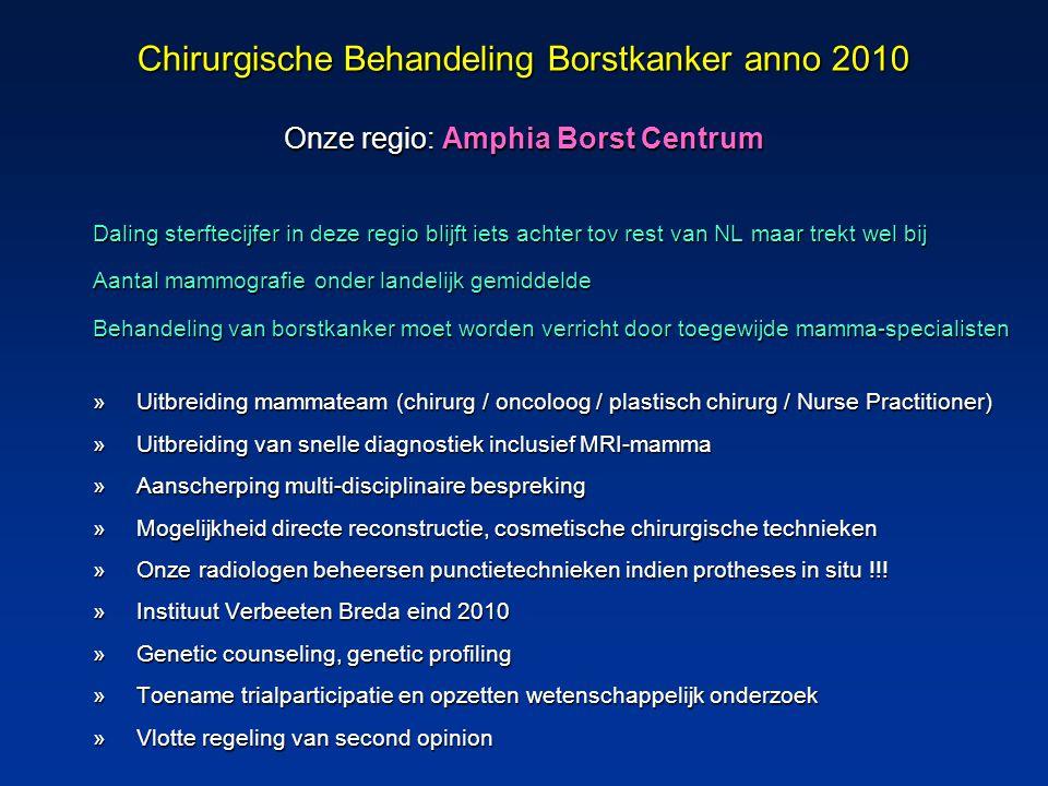 Chirurgische Behandeling Borstkanker anno 2010 Onze regio: Amphia Borst Centrum