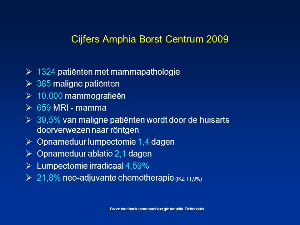 Cijfers Amphia Borst Centrum 2009