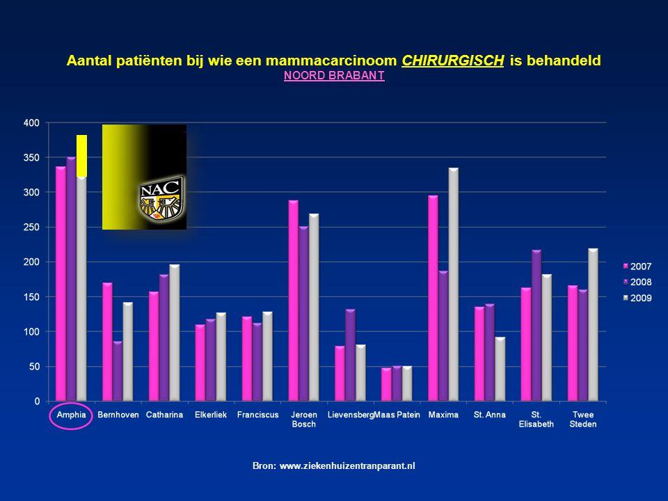 Bron: www.ziekenhuizentranparant.nl