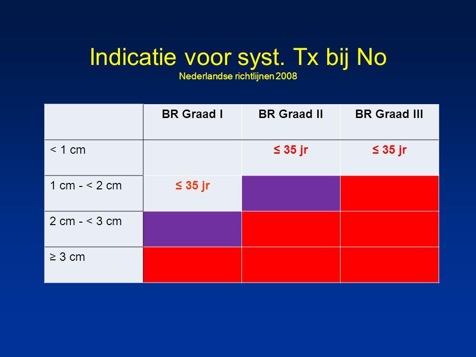 Indicatie voor syst. Tx bij No Nederlandse richtlijnen 2008