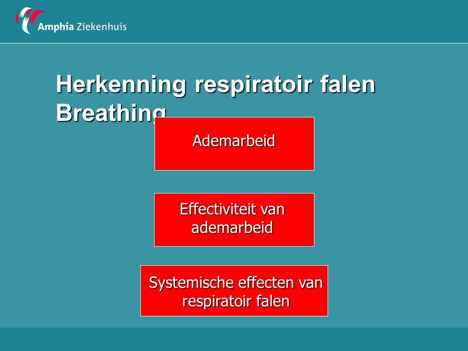 Herkenning respiratoir falen Breathing