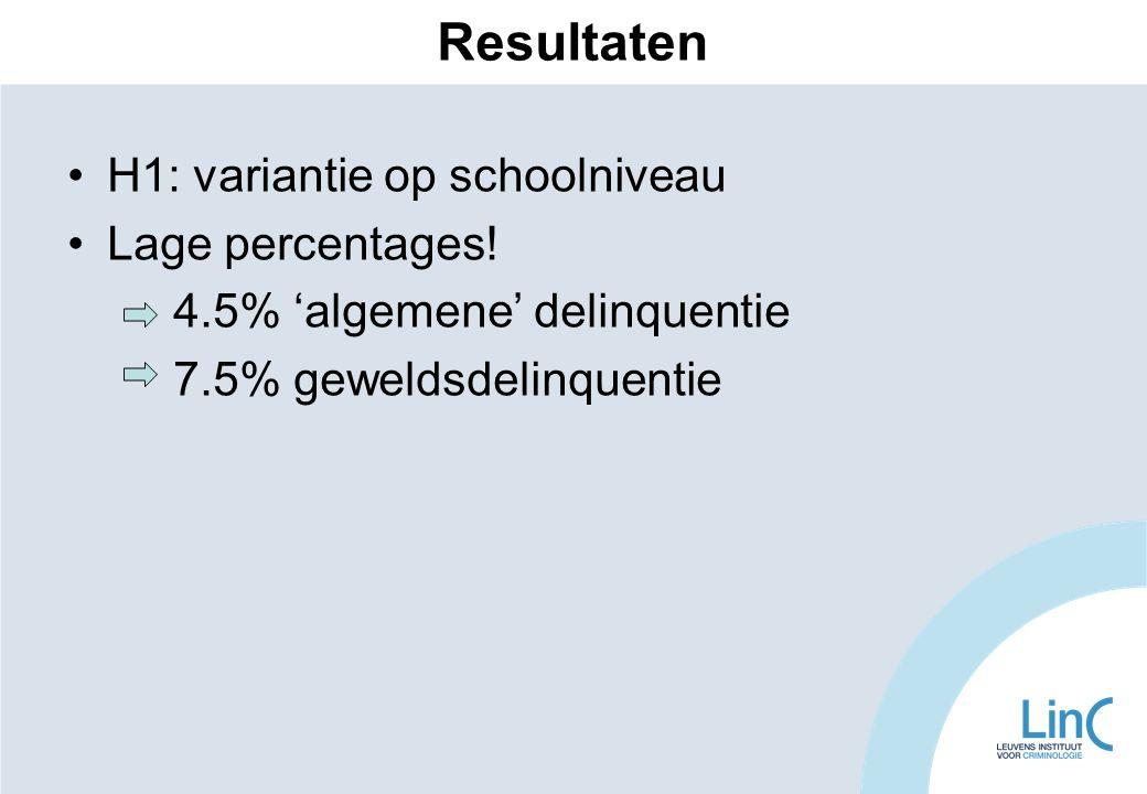 Resultaten H1: variantie op schoolniveau Lage percentages!