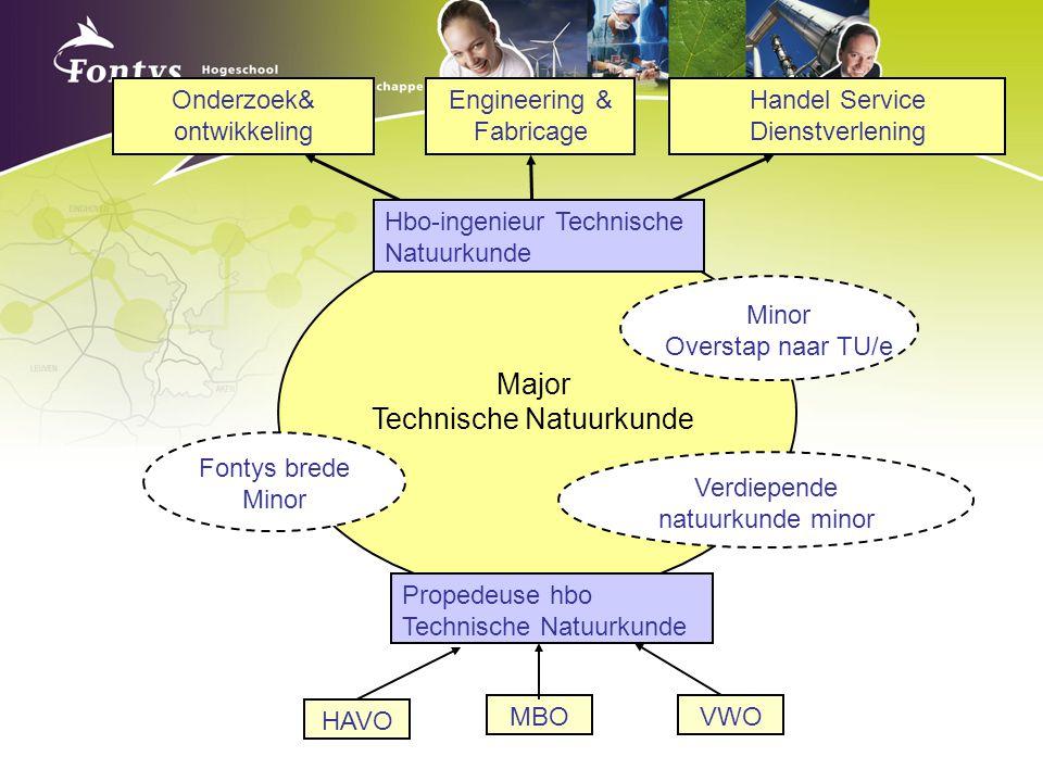 Technische Natuurkunde
