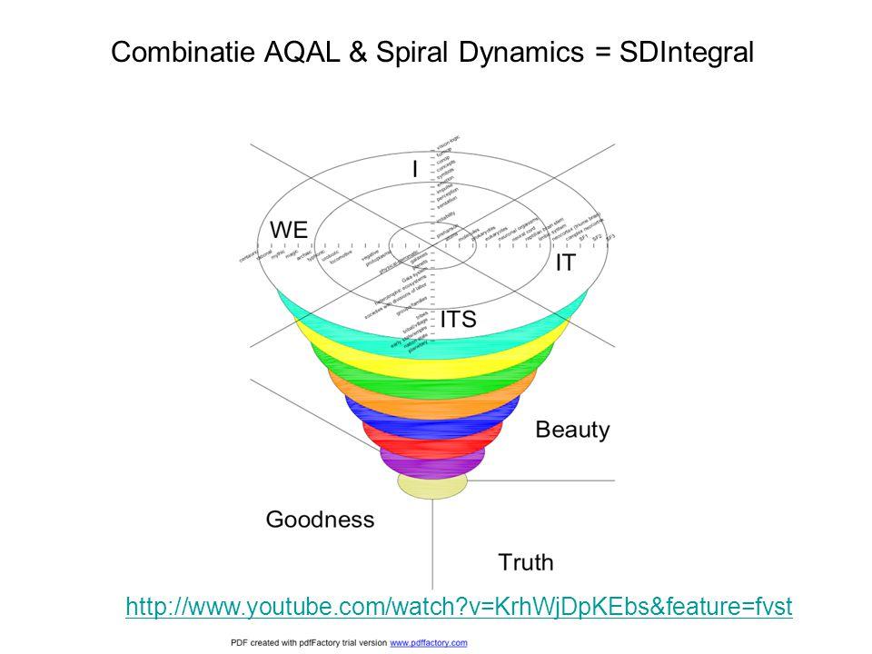 Combinatie AQAL & Spiral Dynamics = SDIntegral