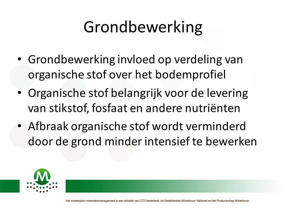 Grondbewerking Grondbewerking invloed op verdeling van organische stof over het bodemprofiel.