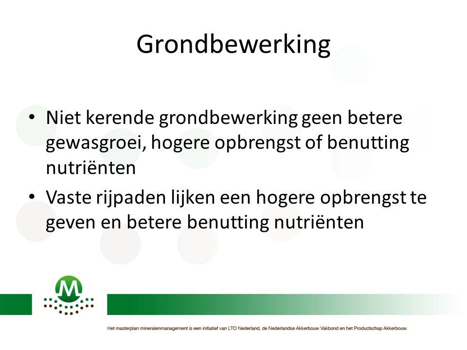 Grondbewerking Niet kerende grondbewerking geen betere gewasgroei, hogere opbrengst of benutting nutriënten.