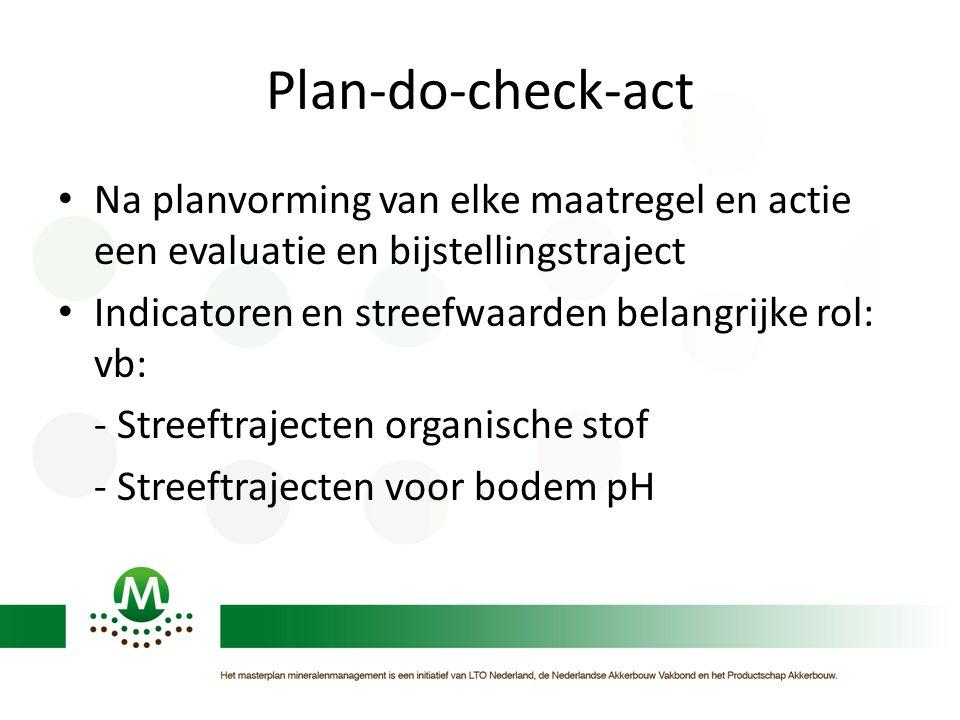 Plan-do-check-act Na planvorming van elke maatregel en actie een evaluatie en bijstellingstraject. Indicatoren en streefwaarden belangrijke rol: vb: