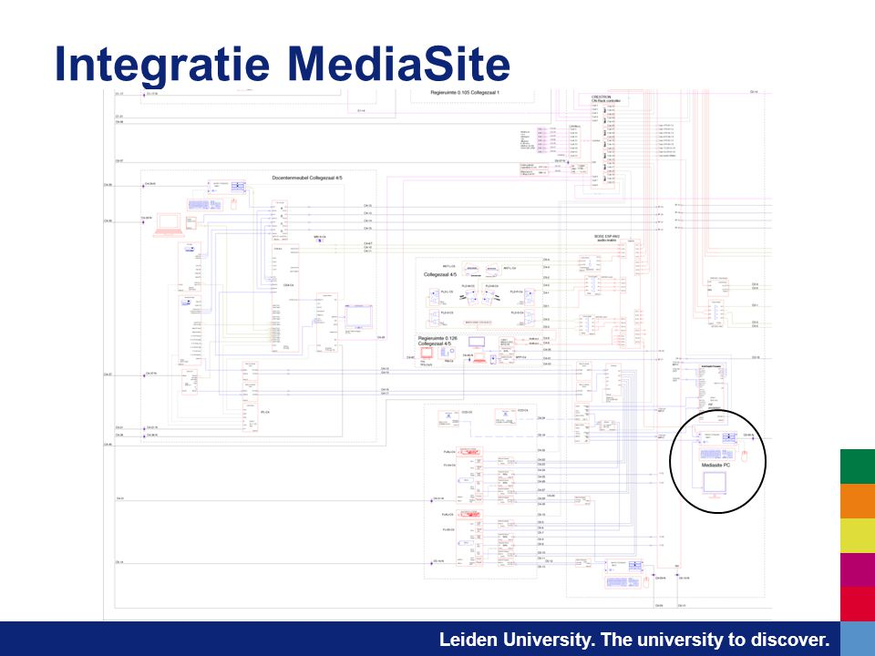 Integratie MediaSite