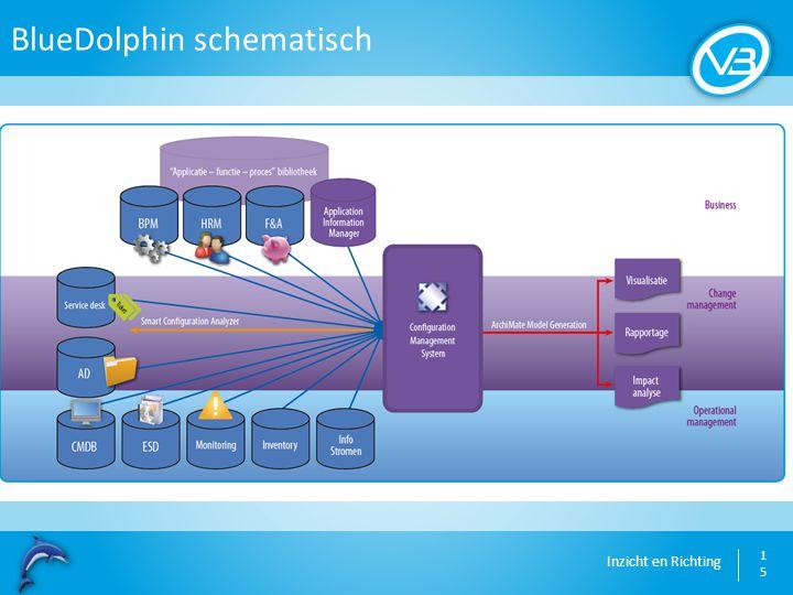 BlueDolphin schematisch