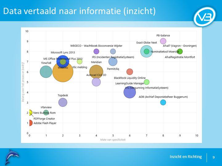 Data vertaald naar informatie (inzicht)