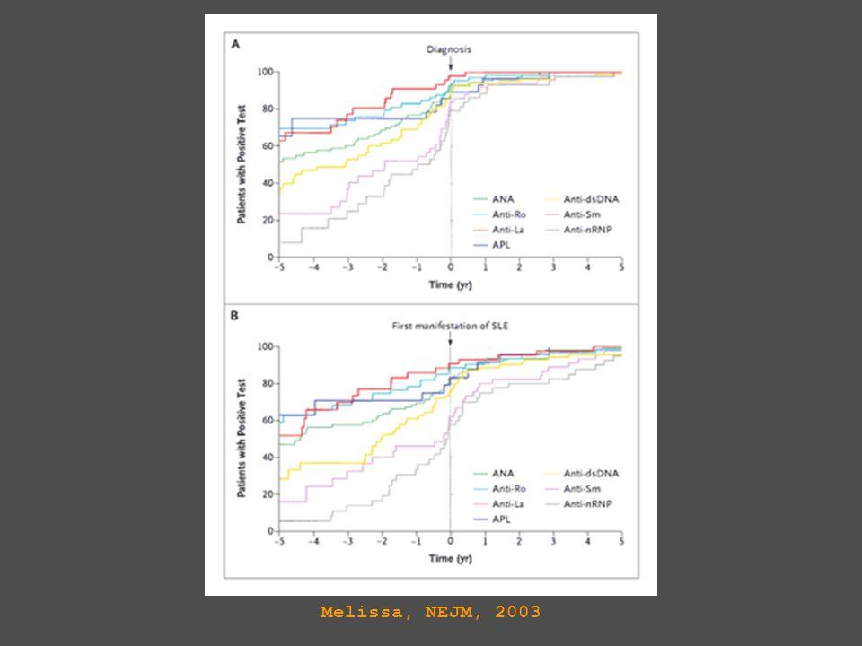 Minstens 1 auto-antistof was positief bij 115 van de 130 patienten (88 procent) voor de diagnose werd gesteld, gemiddeld 3.3 jaar voor de diagnose