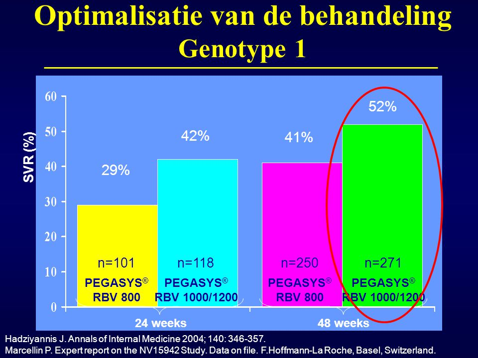 Optimalisatie van de behandeling Genotype 1