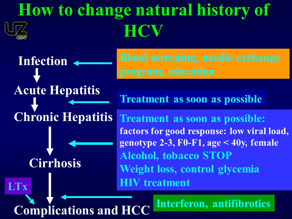 How to change natural history of HCV