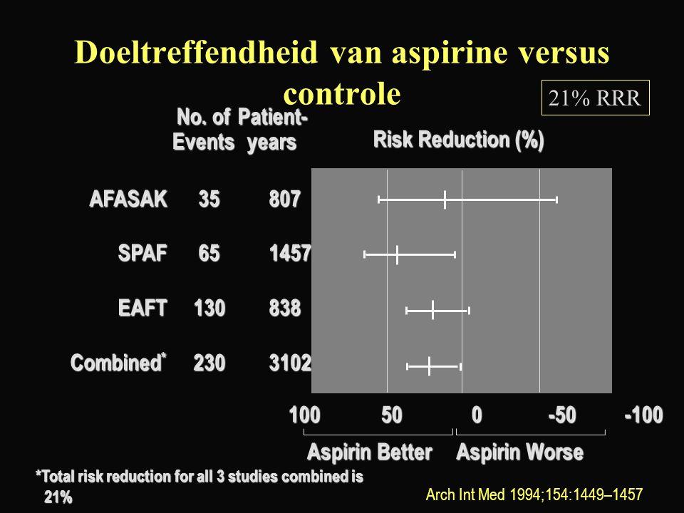 Doeltreffendheid van aspirine versus controle