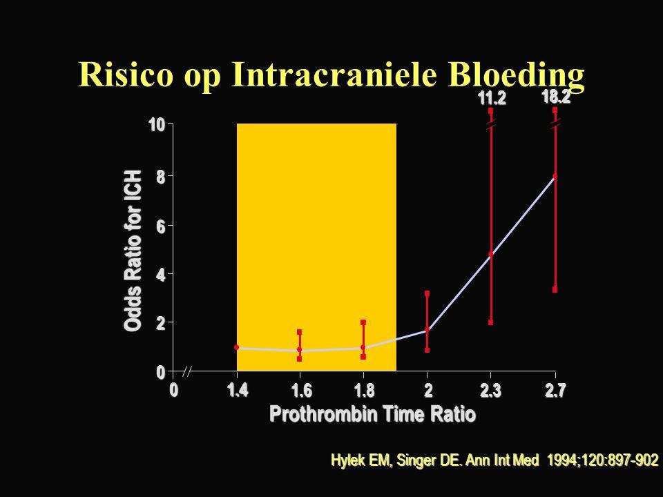 Risico op Intracraniele Bloeding