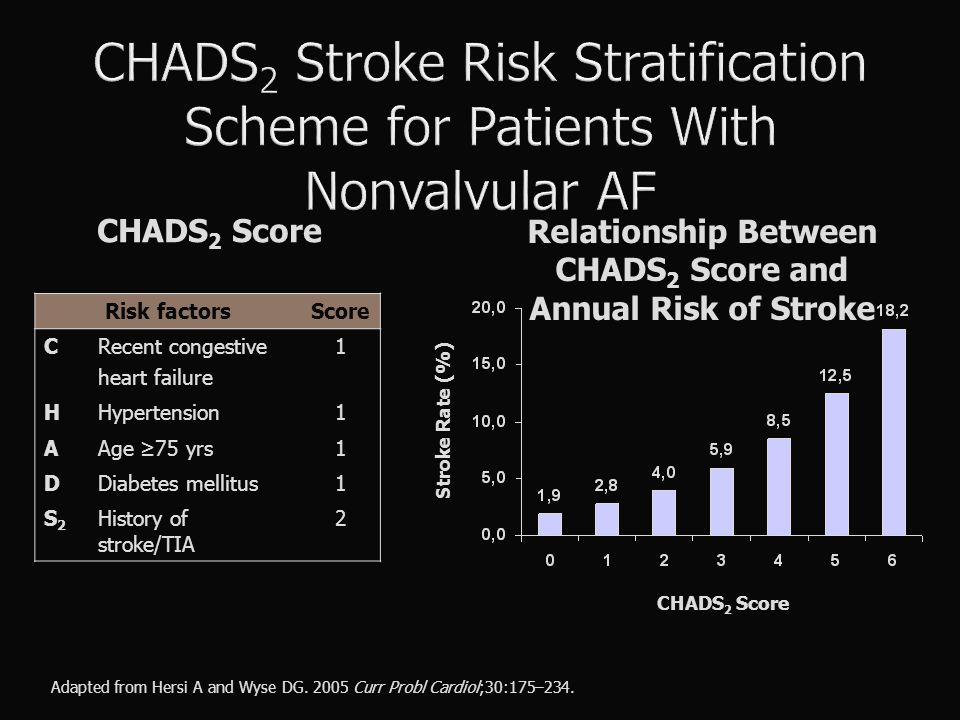 Relationship Between CHADS2 Score and Annual Risk of Stroke