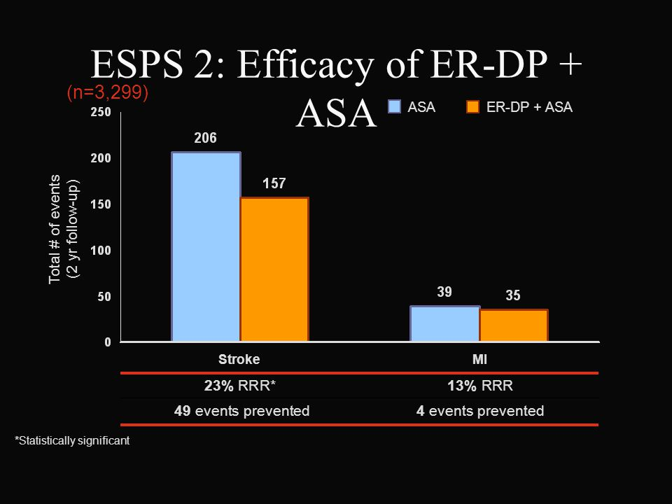 ESPS 2: Efficacy of ER-DP + ASA