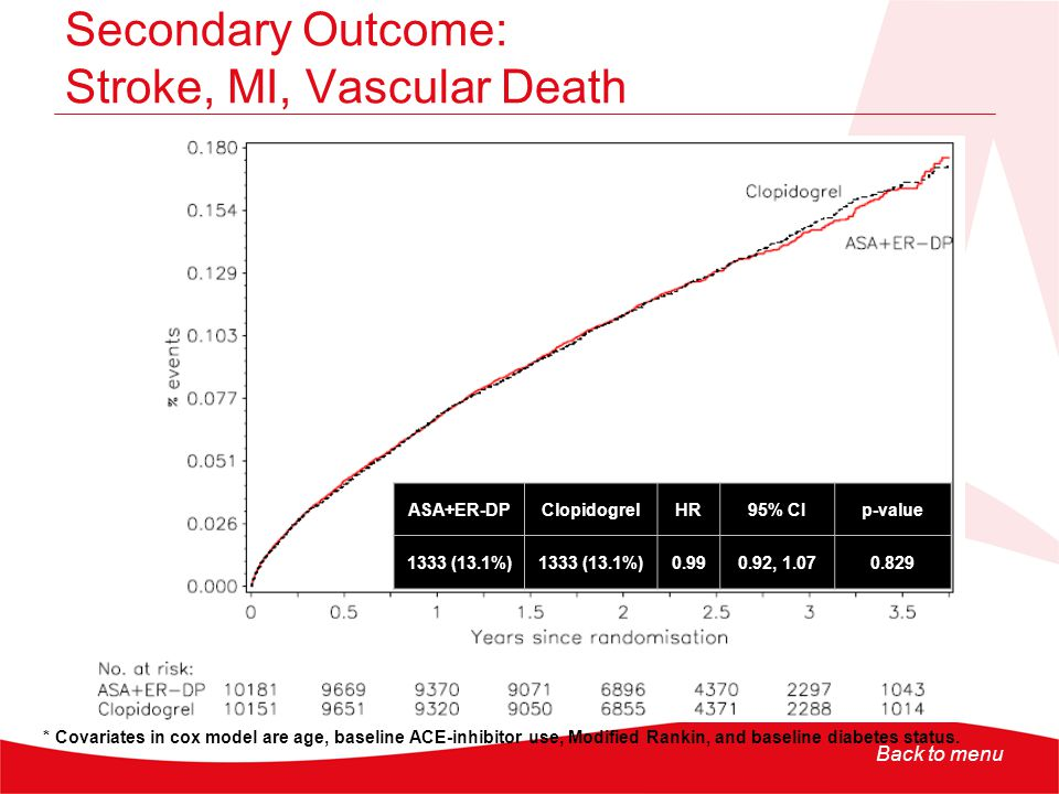 Secondary Outcome: Stroke, MI, Vascular Death
