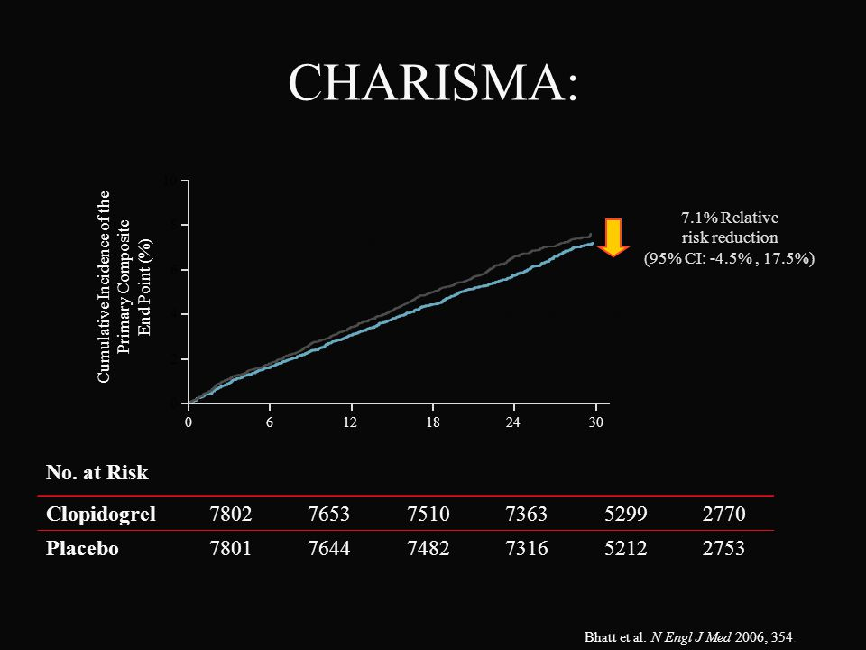 CHARISMA: No. at Risk Clopidogrel 7802 7653 7510 7363 5299 2770
