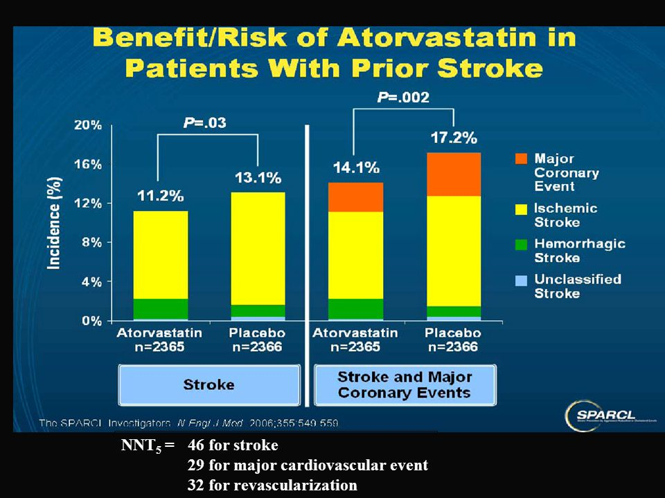 NNT5 = 46 for stroke 29 for major cardiovascular event 32 for revascularization