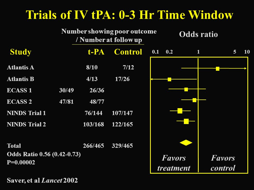 Trials of IV tPA: 0-3 Hr Time Window Number showing poor outcome