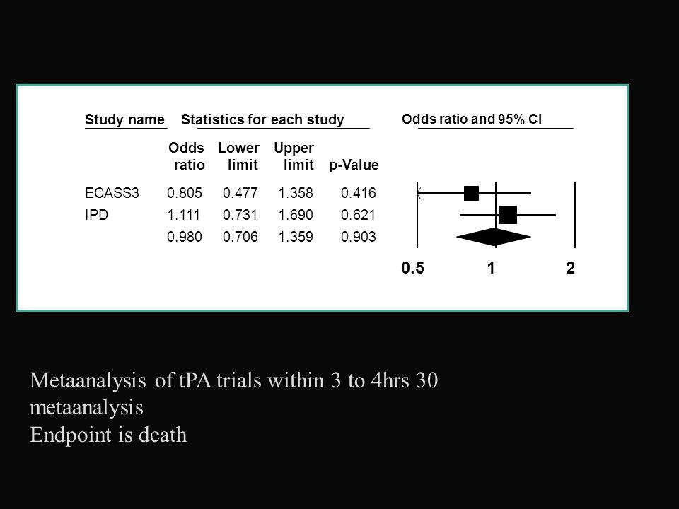 Metaanalysis of tPA trials within 3 to 4hrs 30 metaanalysis