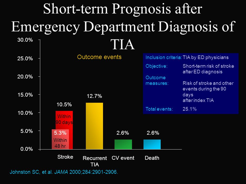 Short-term Prognosis after Emergency Department Diagnosis of TIA
