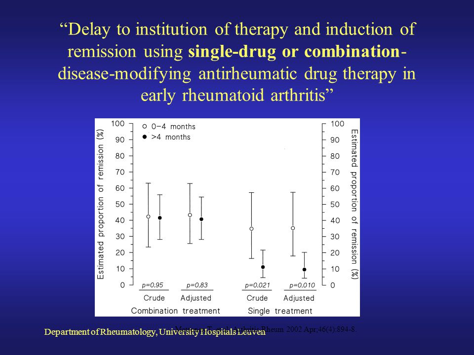 Delay to institution of therapy and induction of remission using single-drug or combination-disease-modifying antirheumatic drug therapy in early rheumatoid arthritis