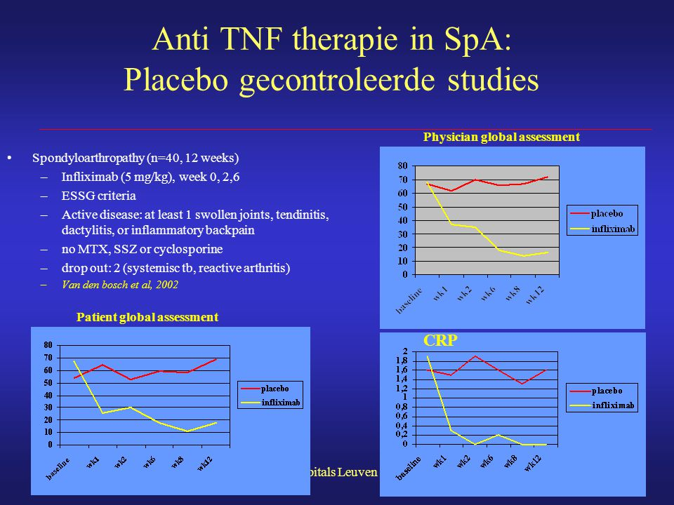 Anti TNF therapie in SpA: Placebo gecontroleerde studies