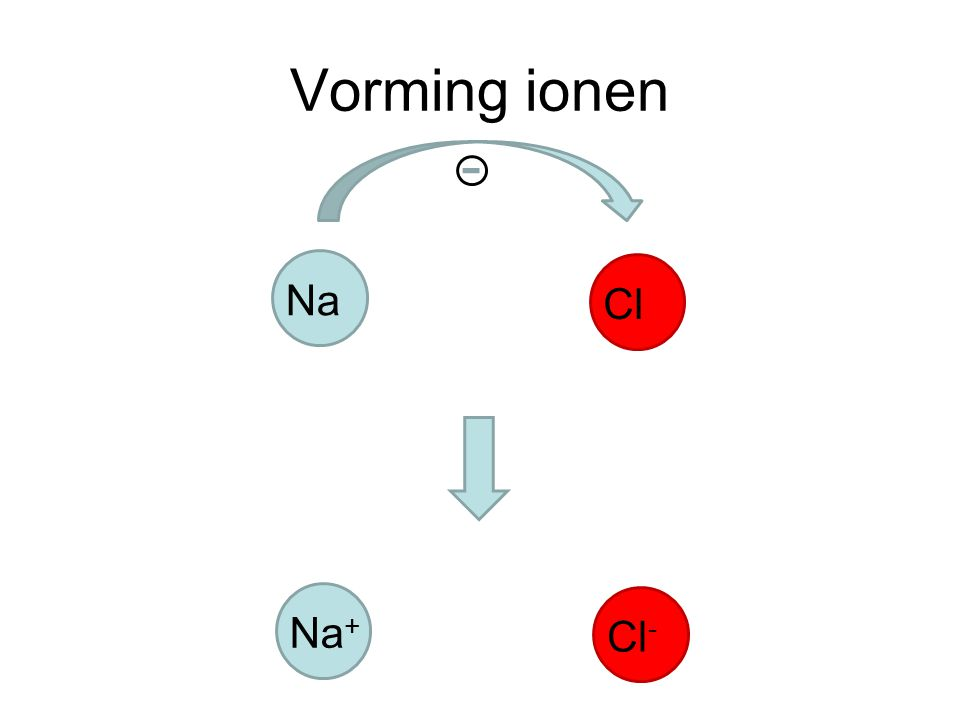 Vorming ionen Na Cl Na+ Cl-