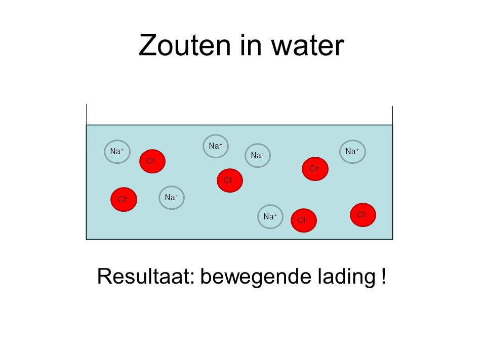 Zouten in water Resultaat: bewegende lading ! Na+ Na+ Na+ Na+ Cl- Cl-