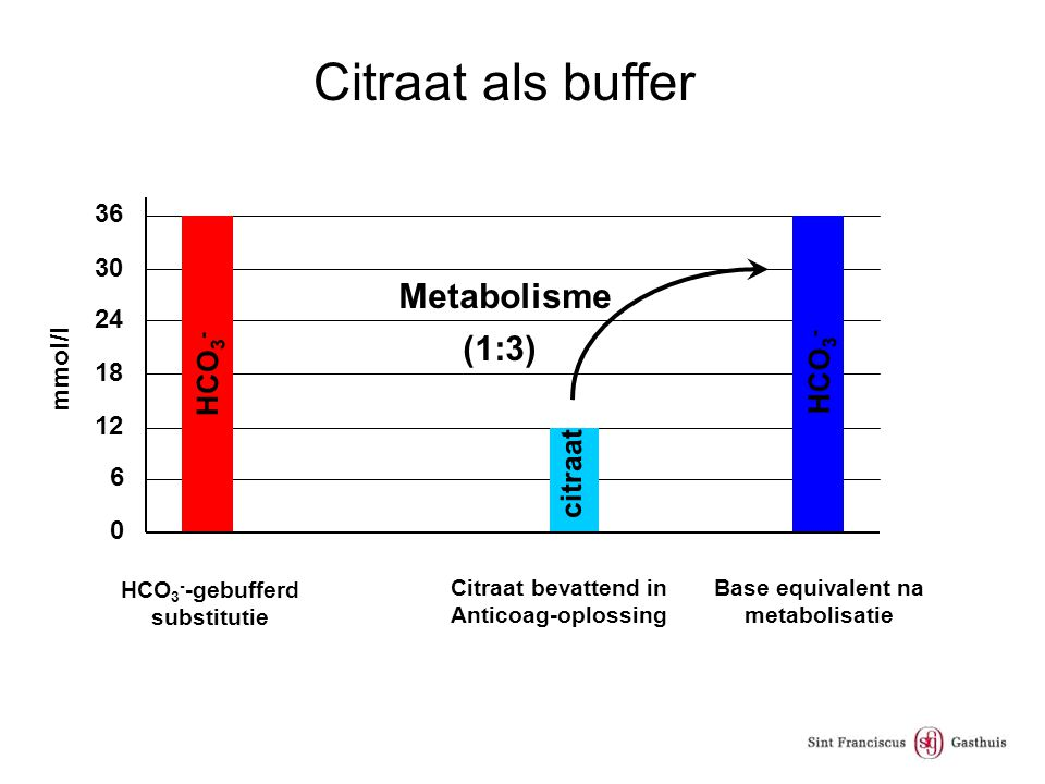 Citraat als buffer Metabolisme (1:3) HCO3- HCO3- citraat 36 30 24