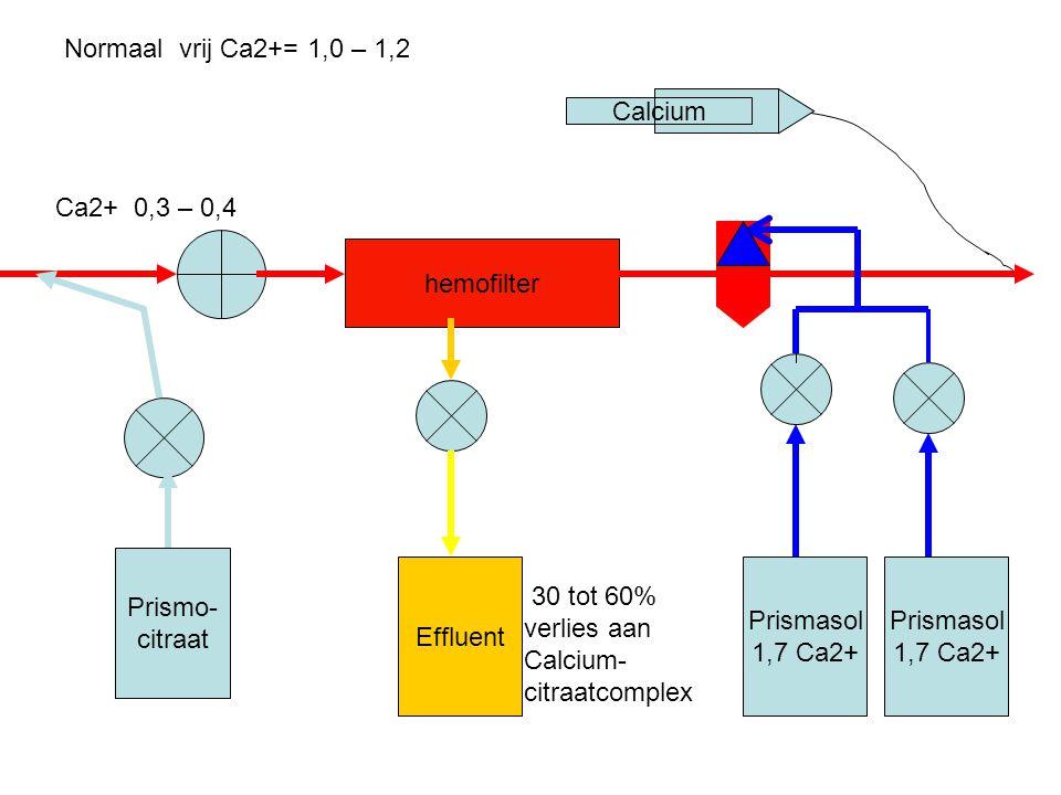 Normaal vrij Ca2+= 1,0 – 1,2 Calcium. Ca2+ 0,3 – 0,4. hemofilter. Prismo- citraat. Effluent.
