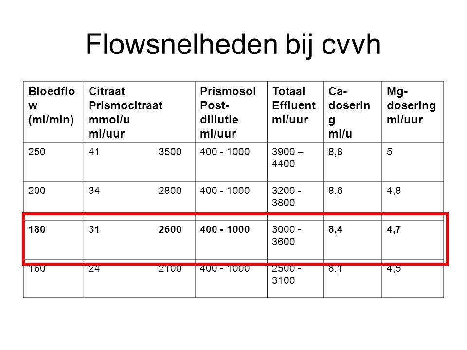 Flowsnelheden bij cvvh