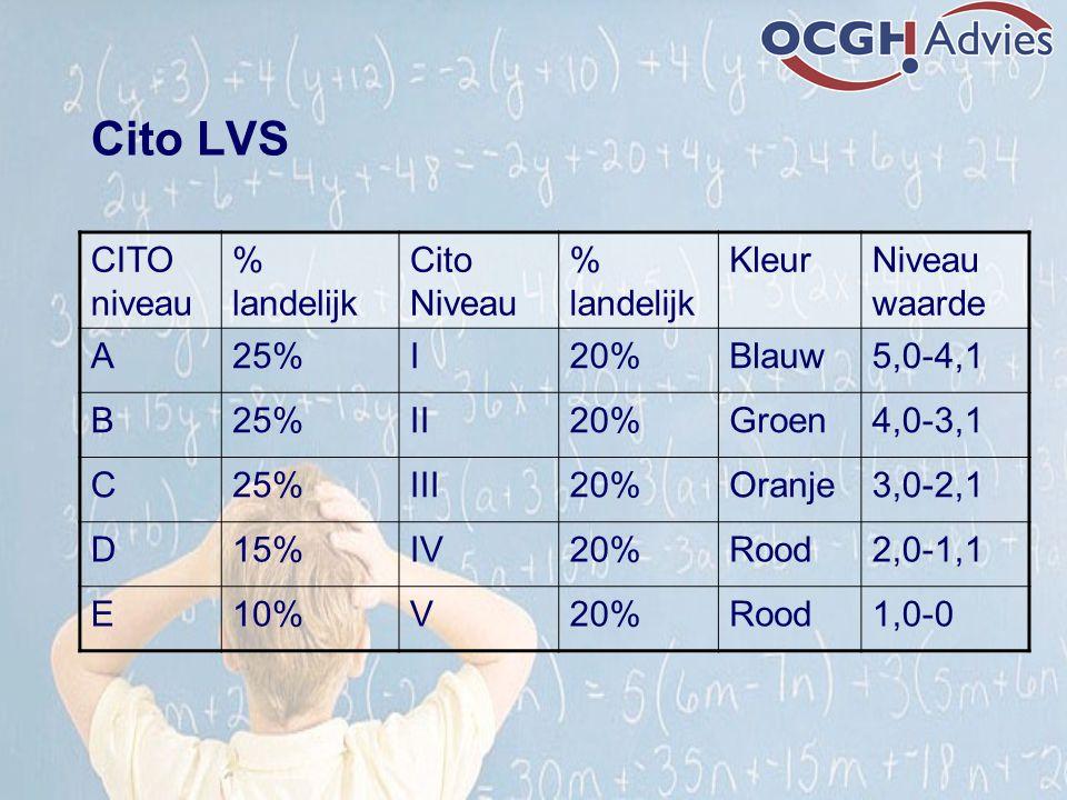 Cito LVS CITO niveau % landelijk Cito Niveau Kleur Niveau waarde A 25%