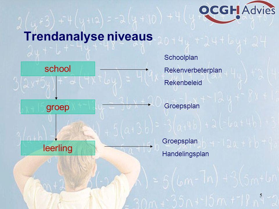 Trendanalyse niveaus school groep leerling Schoolplan