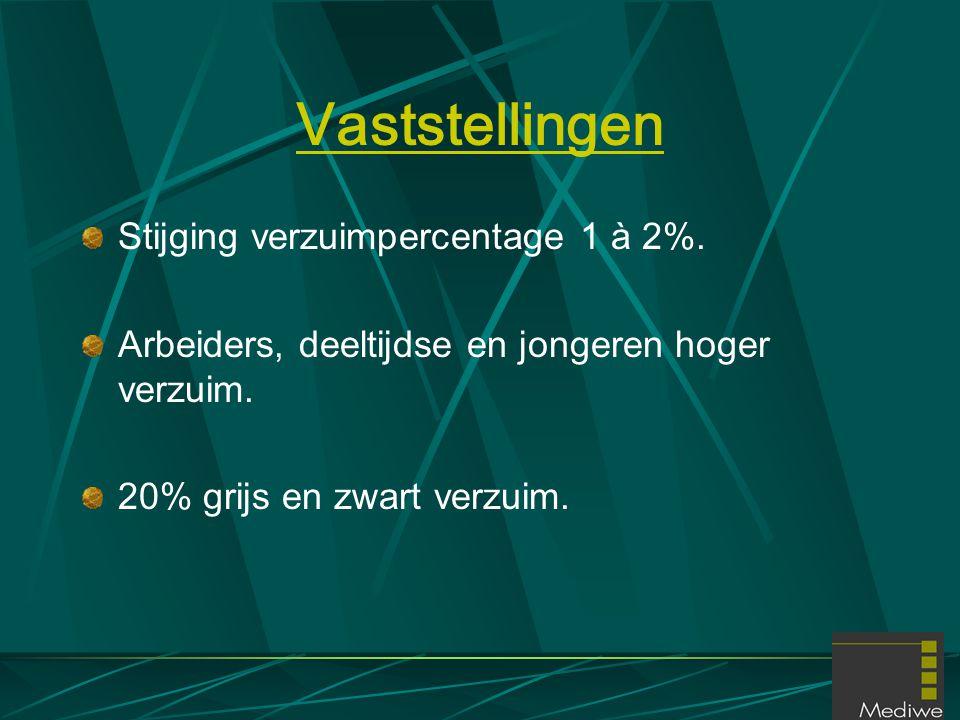Vaststellingen Stijging verzuimpercentage 1 à 2%.
