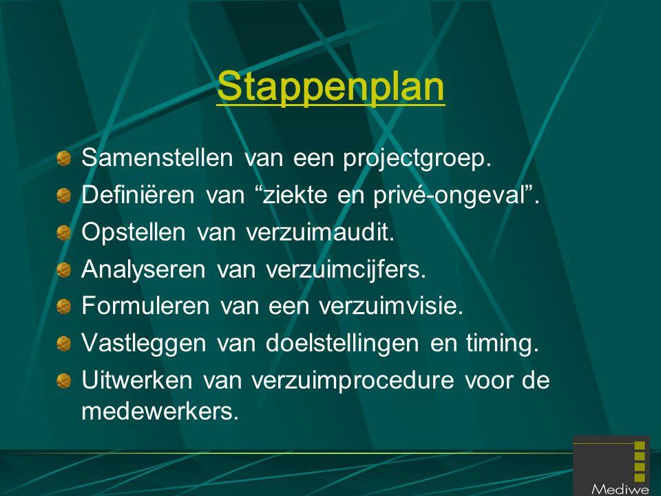 Stappenplan Samenstellen van een projectgroep.