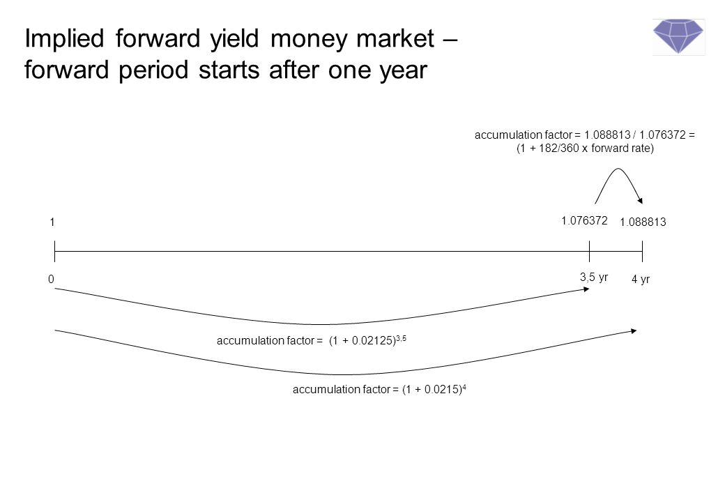 Implied forward yield money market – forward period starts after one year