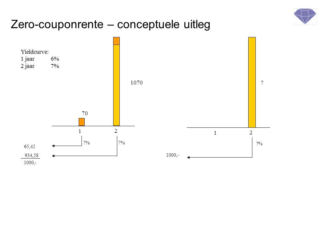 Zero-couponrente – conceptuele uitleg