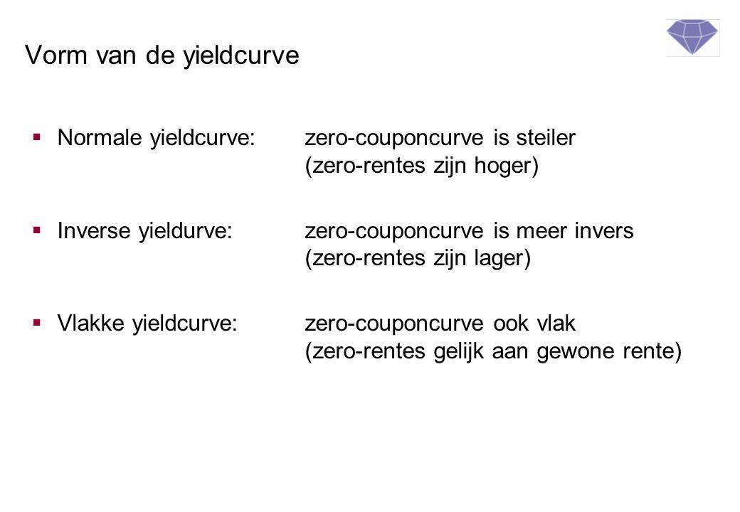 Vorm van de yieldcurve Normale yieldcurve: zero-couponcurve is steiler (zero-rentes zijn hoger)