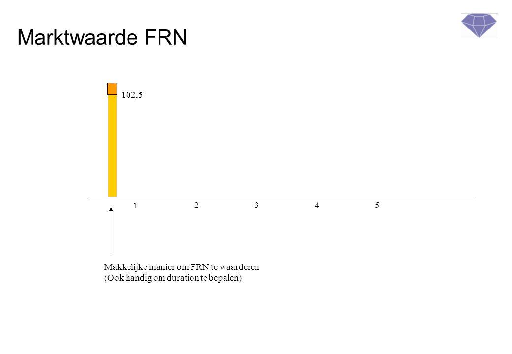 Marktwaarde FRN 102,5. 1. 2. 3. 4. 5.